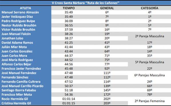 Clasificación V Cross Santa Barbara #cdtrailrunnerstore