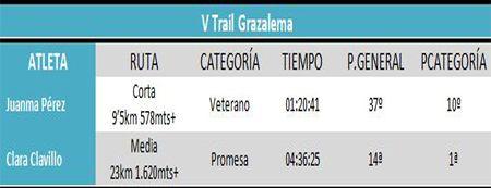 Clasificación V Trail Grazalema #cdtrailrunnerstore