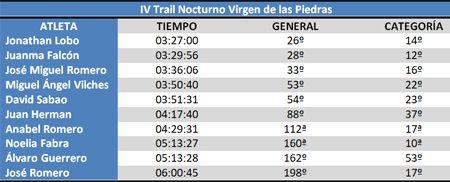 Clasificación IV Trail nocturno virgen de las piedras #cdtrailrunnerstore
