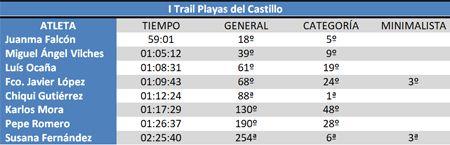 Clasificación I Trail Playas del Castillo #cdtrailrunnerstore