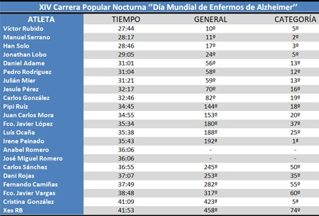 Clasificación XIV Carrera Popular Nocturna ''Día mundial del alzheirmer'' #cdtrailrunnerstore