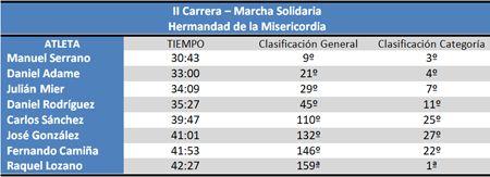 Clasificación II Carrera-Marcha Solidaria Hermandad de la Misericordia #cdtrailrunnerstore