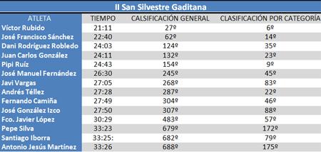 Clasificación II San Silvestre Gaditana #cdtrailrunnerstore