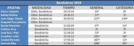 Clasificación Bandoleros 2019 #cdtrailrunnerstore
