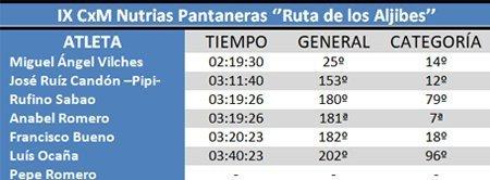 Clasificación IX CxM Nutrias Pantaneras #cdtrailrunenrstore