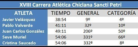Clasificación XVIII Atlética Chiclana Sancti Petri #cdtrailrunnerstore
