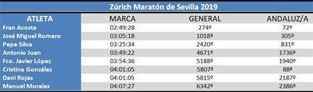 Clasificación Zúrich Maratón de Sevilla 2019 #cdtrailrunnerstore