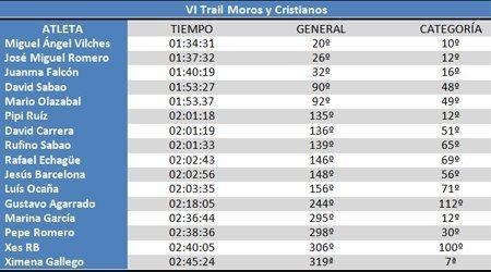 Clasificación VI Trail Moros y Cristianos #cdtrailrunnerstore
