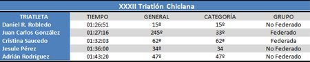 Clasificación XXXII Triatlón Chiclana #cdtrailrunnerstore