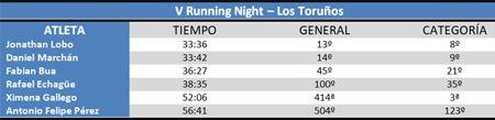 Clasificación V Running Night los toruños #cdtrailrunnerstore