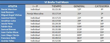 Clasificación VI Breña Trail Moon #cdtrailrunnerstore